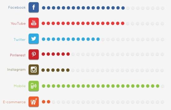 statistiche-uso-social