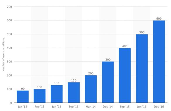 Crescita e diffusione di Instagram da gennaio 2013 a dicembre 2016